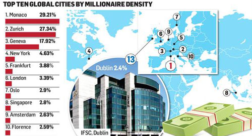 top ten global cities by millionaire density